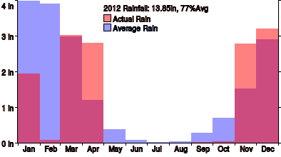 Rain for 2012, month by month