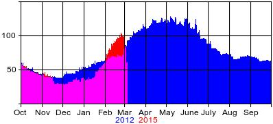 Compare2012-2015