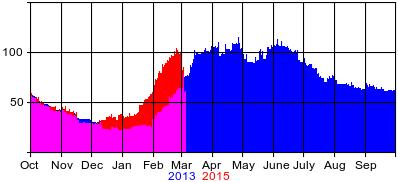 Compare2013-2015