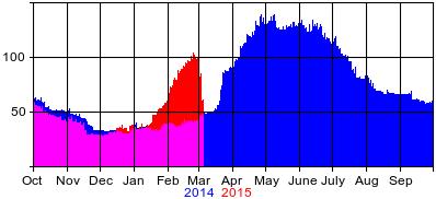 Compare2014-2015