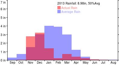 RainYear2013