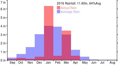 RainYear2016